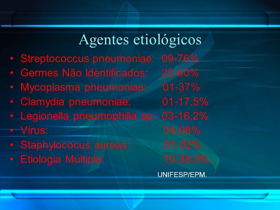 Agentes etiológicos Streptococcus pneumoniae: 09-76%