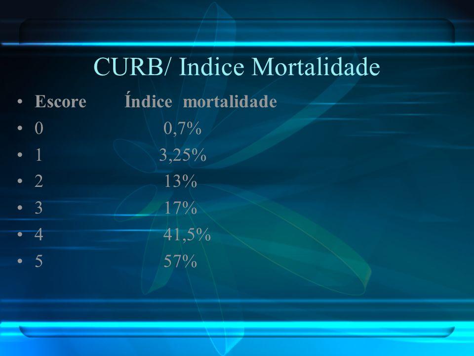 CURB/ Indice Mortalidade