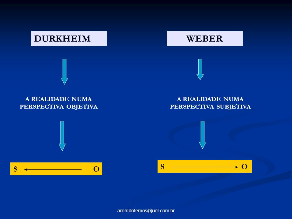 DURKHEIM WEBER S O S O A REALIDADE NUMA PERSPECTIVA OBJETIVA