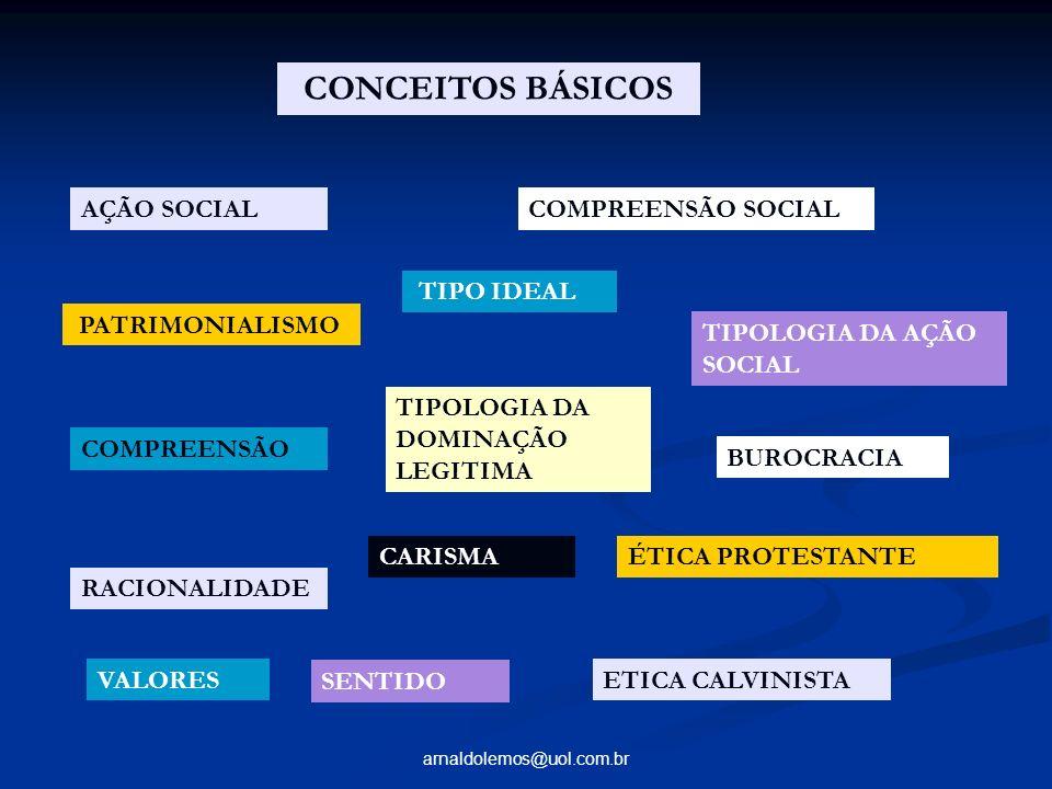 CONCEITOS BÁSICOS AÇÃO SOCIAL COMPREENSÃO SOCIAL TIPO IDEAL