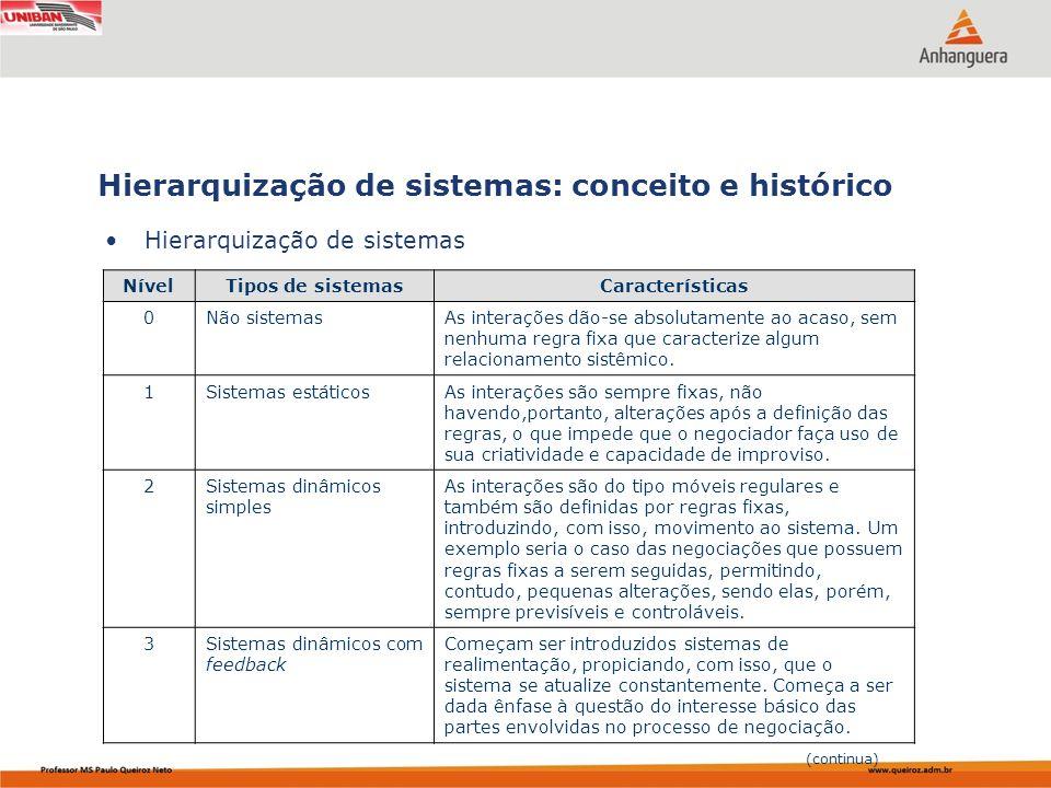 Hierarquização de sistemas: conceito e histórico