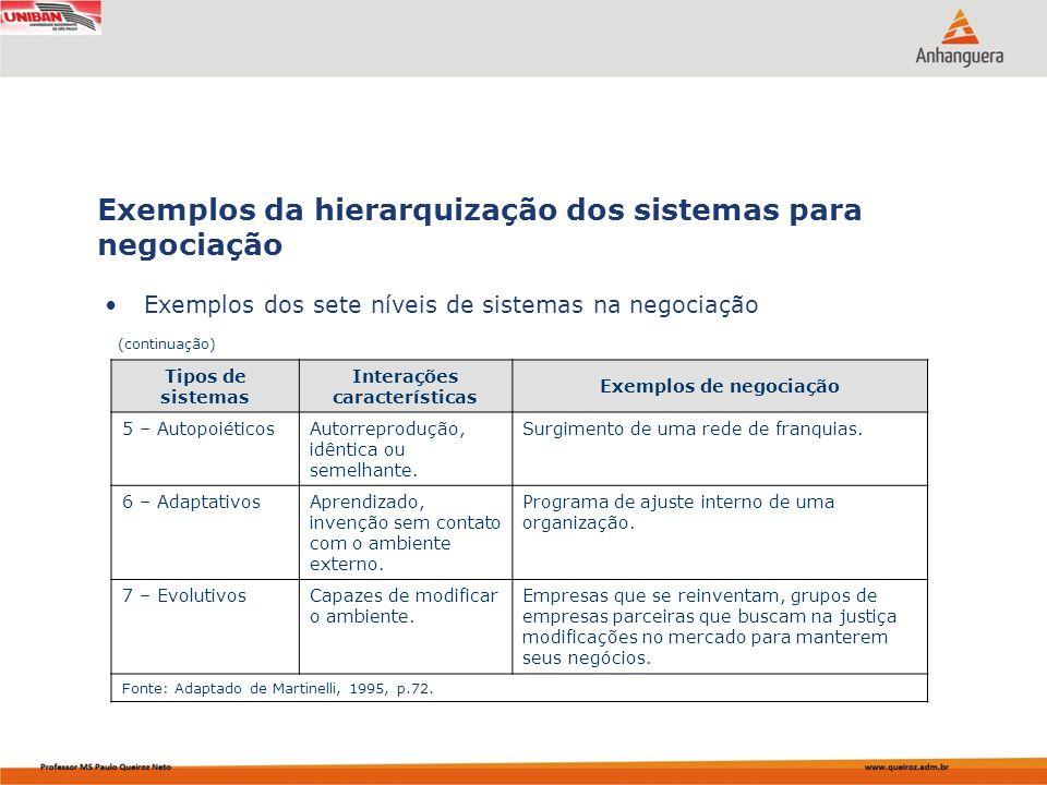 Interações características Exemplos de negociação