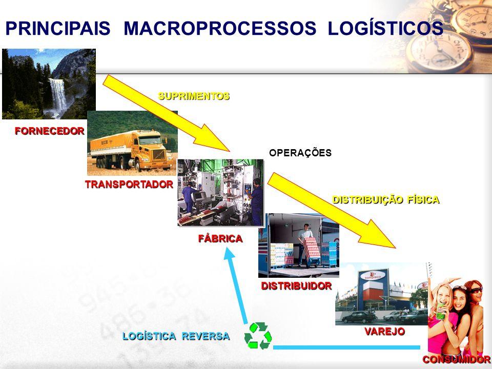 PRINCIPAIS MACROPROCESSOS LOGÍSTICOS