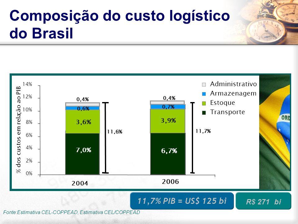 Composição do custo logístico do Brasil