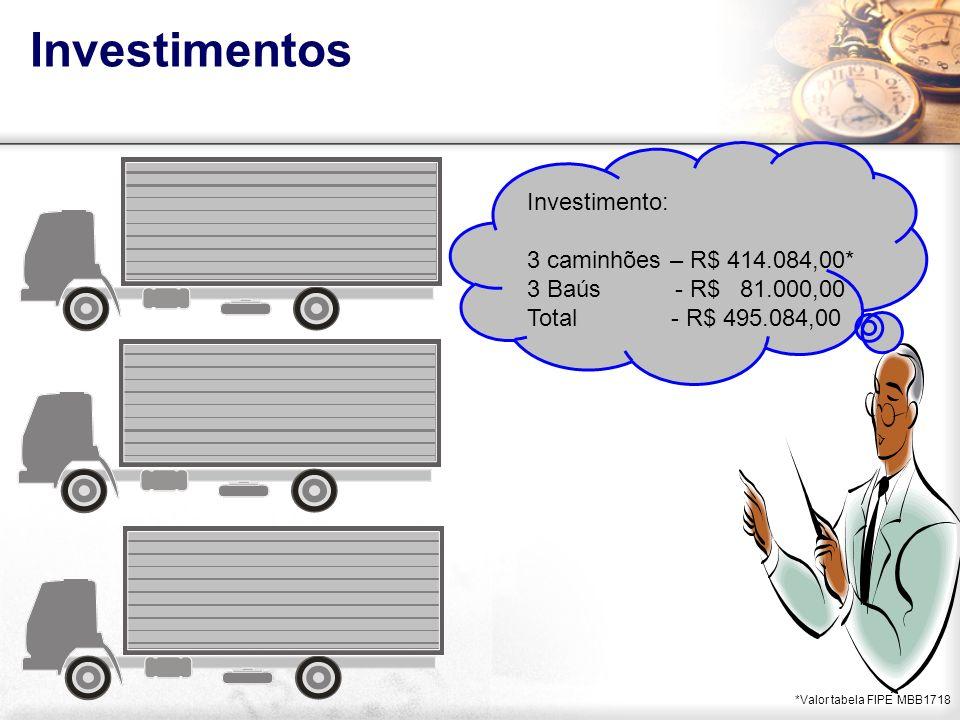 Investimentos Investimento: 3 caminhões – R$ 414.084,00*