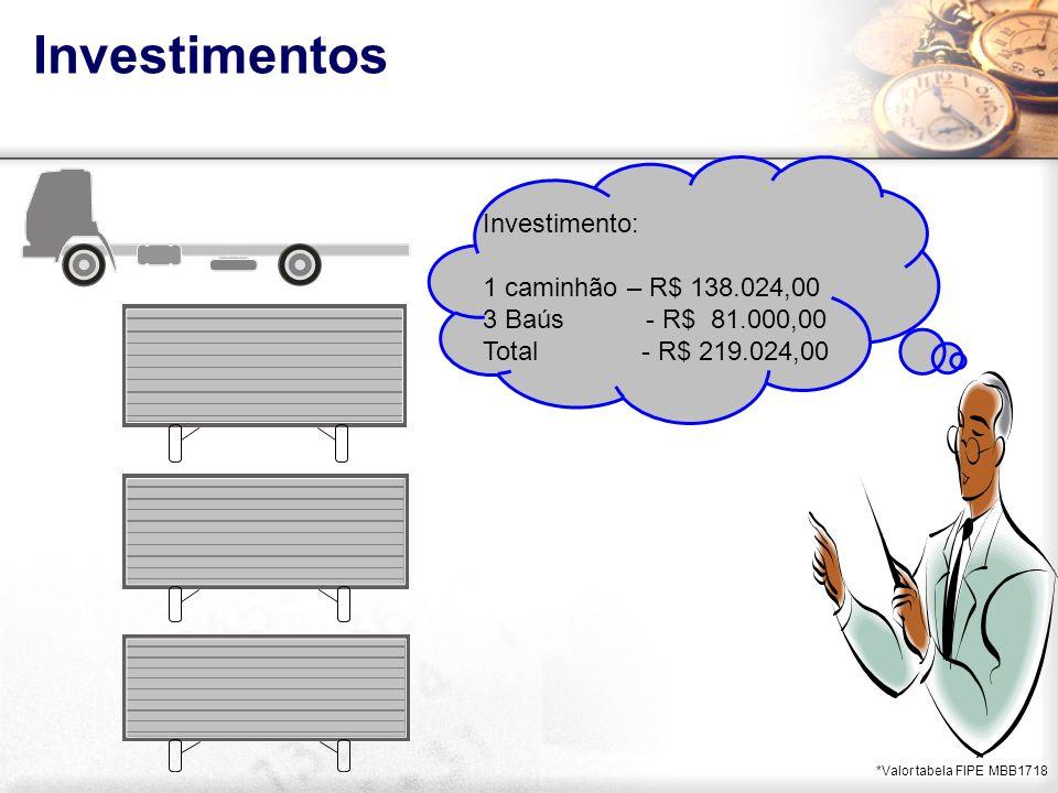 Investimentos Investimento: 1 caminhão – R$ 138.024,00