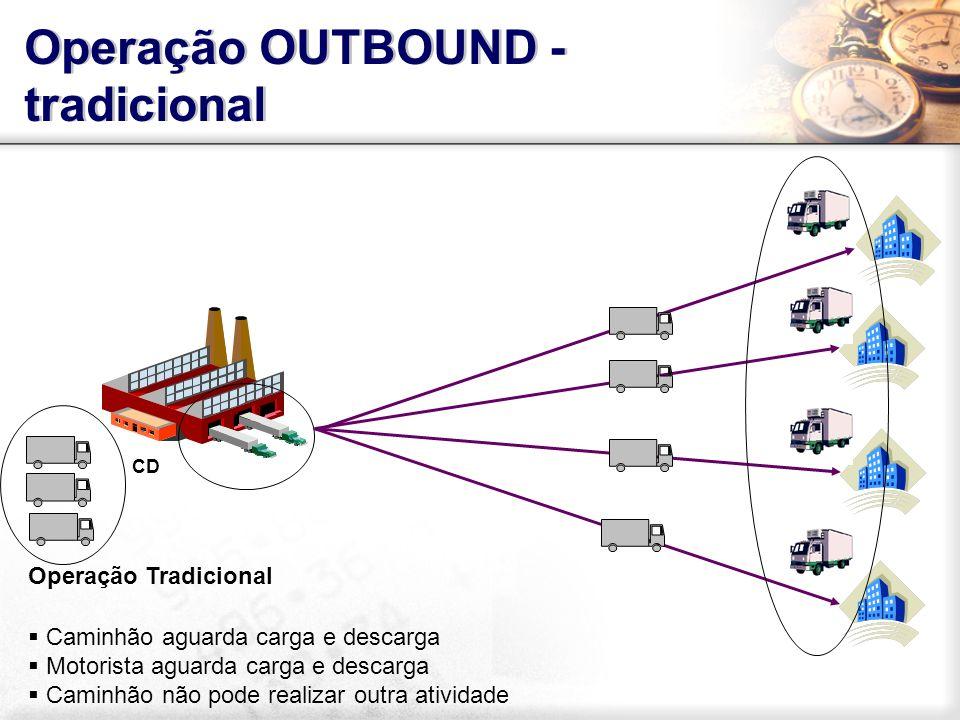 Operação OUTBOUND - tradicional
