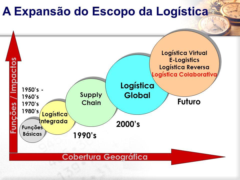 Logística Virtual E-Logistics Logística Colaborativa