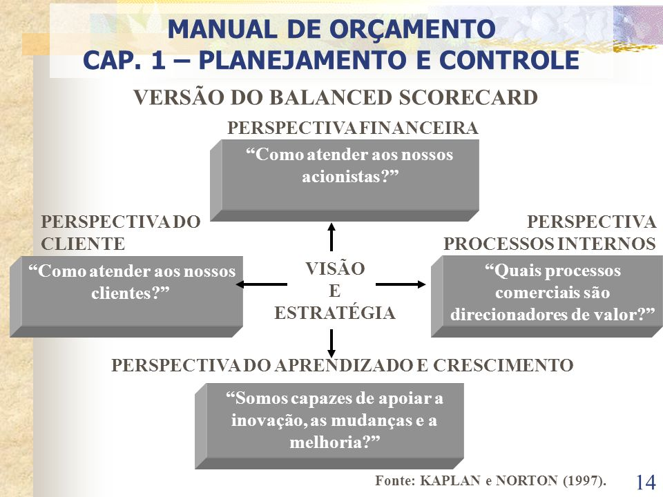 MANUAL DE ORÇAMENTO CAP. 1 – PLANEJAMENTO E CONTROLE