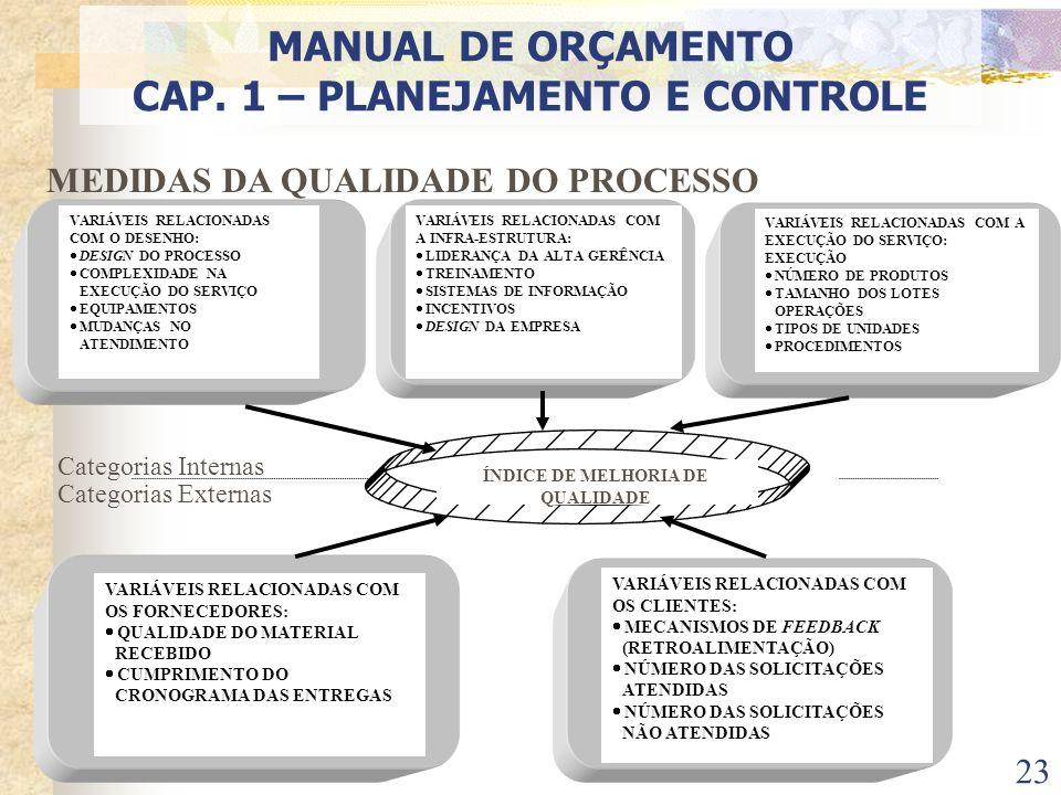 CAP. 1 – PLANEJAMENTO E CONTROLE ÍNDICE DE MELHORIA DE QUALIDADE