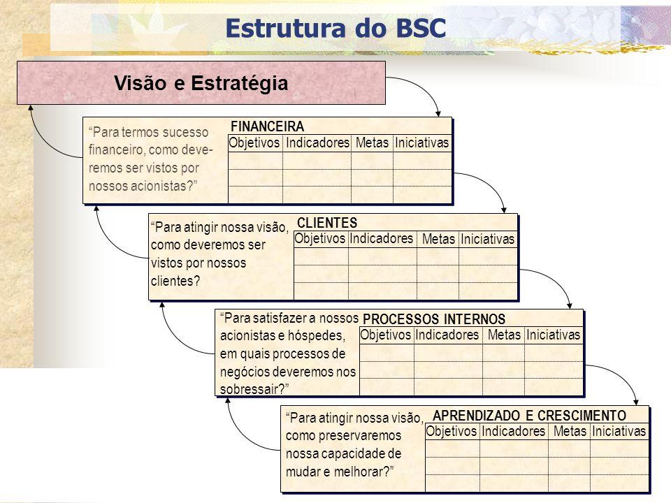Estrutura do BSC Visão e Estratégia Objetivos Metas Iniciativas