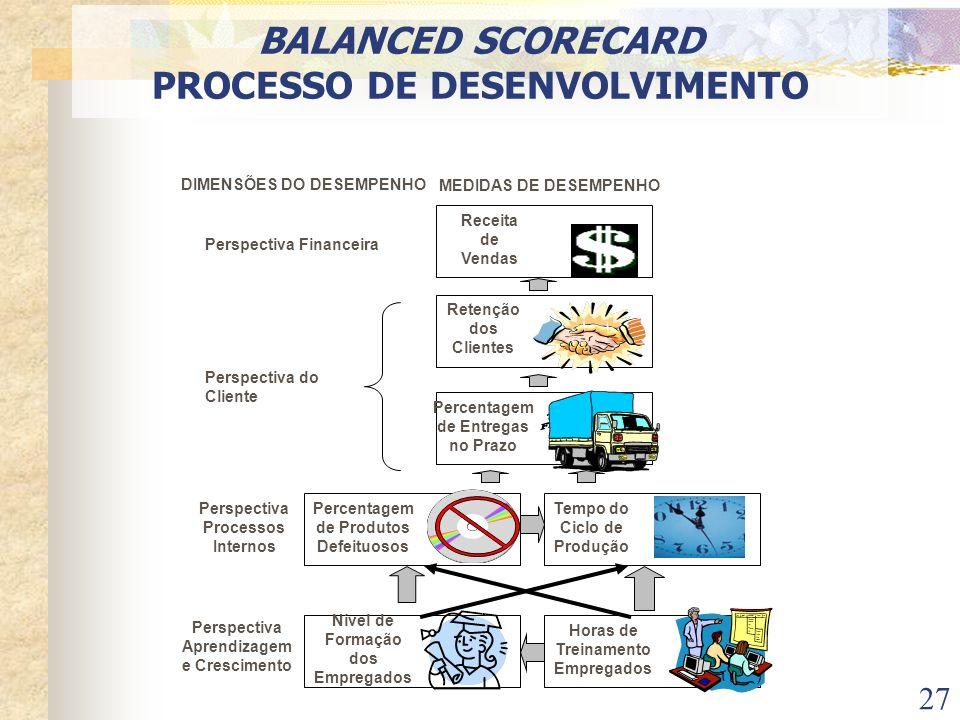 BALANCED SCORECARD PROCESSO DE DESENVOLVIMENTO