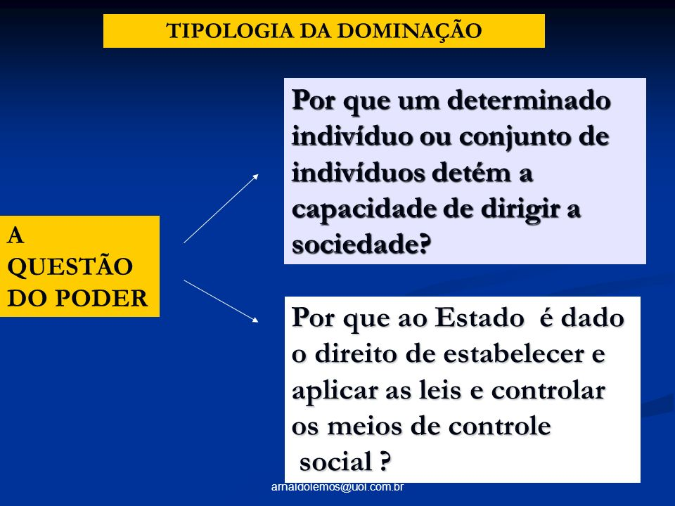 TIPOLOGIA DA DOMINAÇÃO