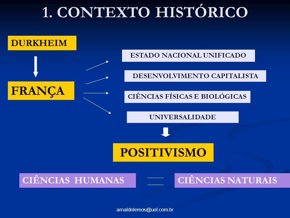 1. CONTEXTO HISTÓRICO FRANÇA POSITIVISMO DURKHEIM CIÊNCIAS HUMANAS