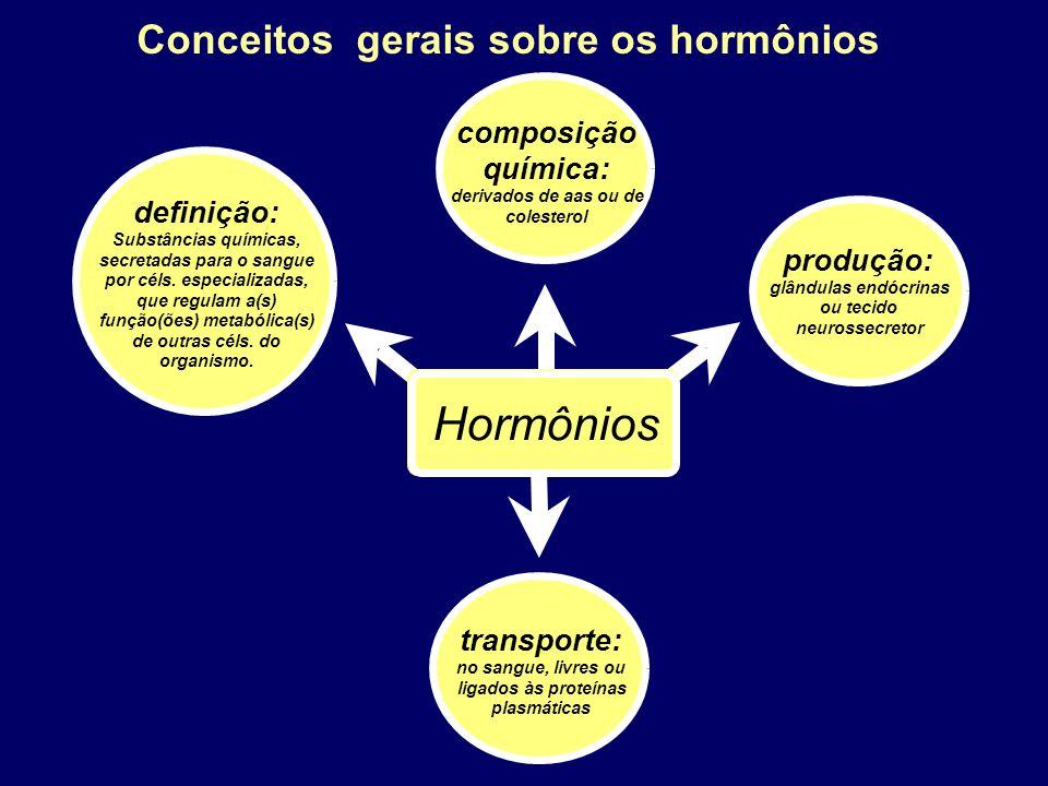 Hormônios Conceitos gerais sobre os hormônios composição química: