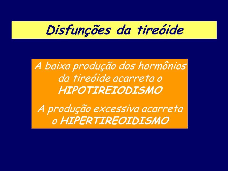 Disfunções da tireóide