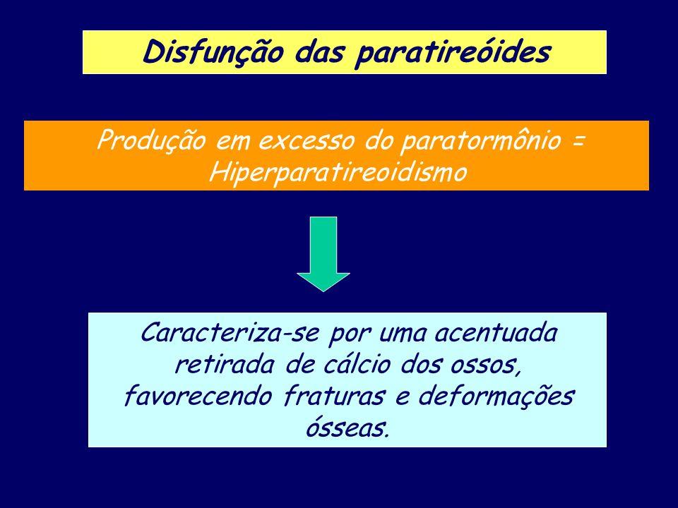 Disfunção das paratireóides