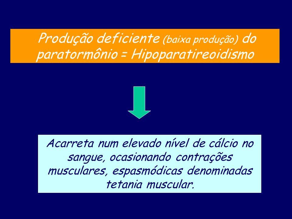 Produção deficiente (baixa produção) do paratormônio = Hipoparatireoidismo