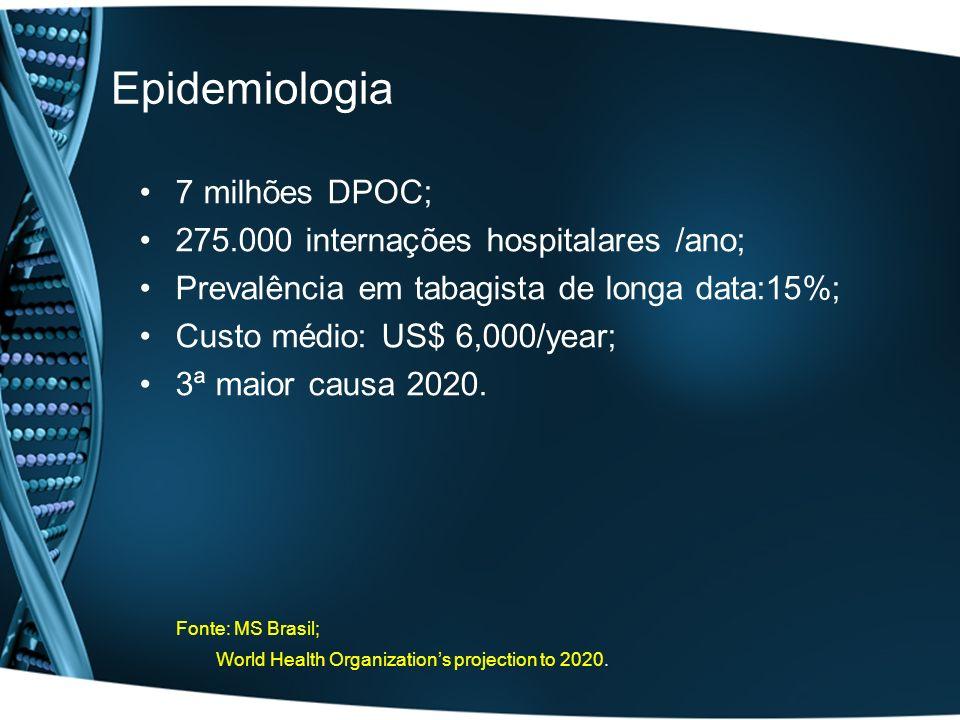 Epidemiologia 7 milhões DPOC; 275.000 internações hospitalares /ano;
