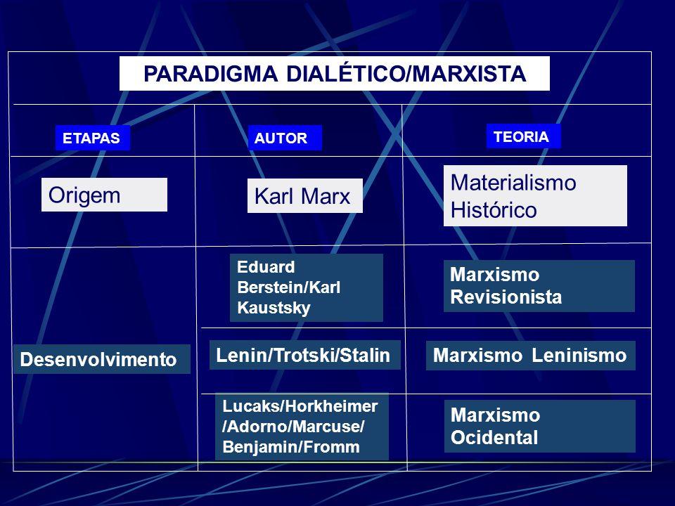 PARADIGMA DIALÉTICO/MARXISTA