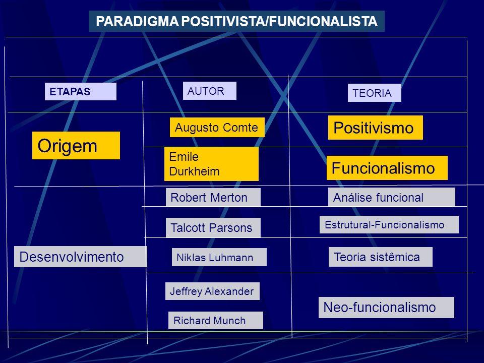 PARADIGMA POSITIVISTA/FUNCIONALISTA