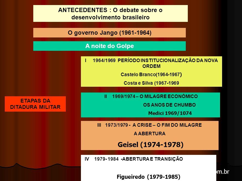 ANTECEDENTES : O debate sobre o desenvolvimento brasileiro