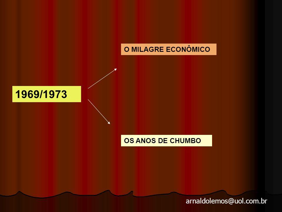 O MILAGRE ECONÔMICO 1969/1973 OS ANOS DE CHUMBO