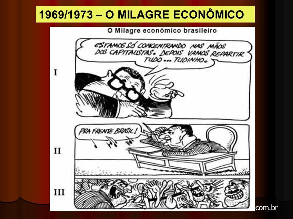 1969/1973 – O MILAGRE ECONÔMICO Delfim Neto