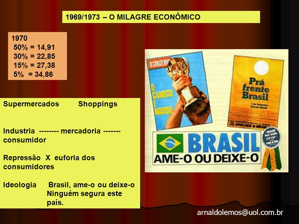 1969/1973 – O MILAGRE ECONÔMICO 1970. 50% = 14,91. 30% = 22,85. 15% = 27,38. 5% = 34,86. Supermercados Shoppings.
