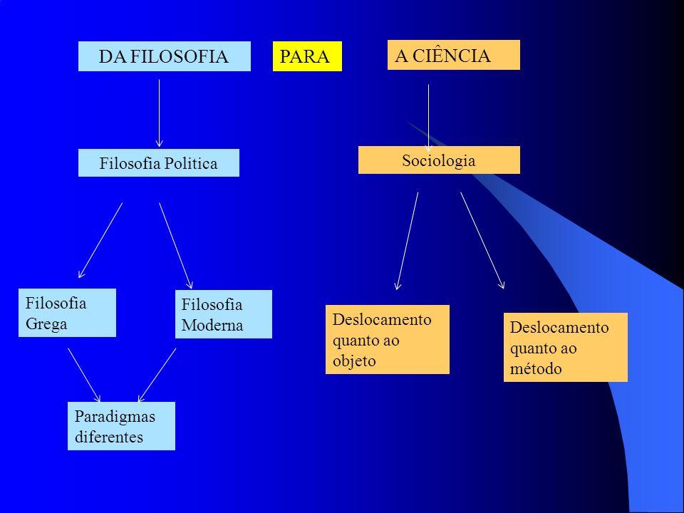 DA FILOSOFIA PARA A CIÊNCIA Sociologia Filosofia Politica