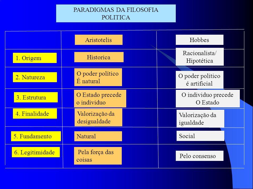 PARADIGMAS DA FILOSOFIA POLITICA