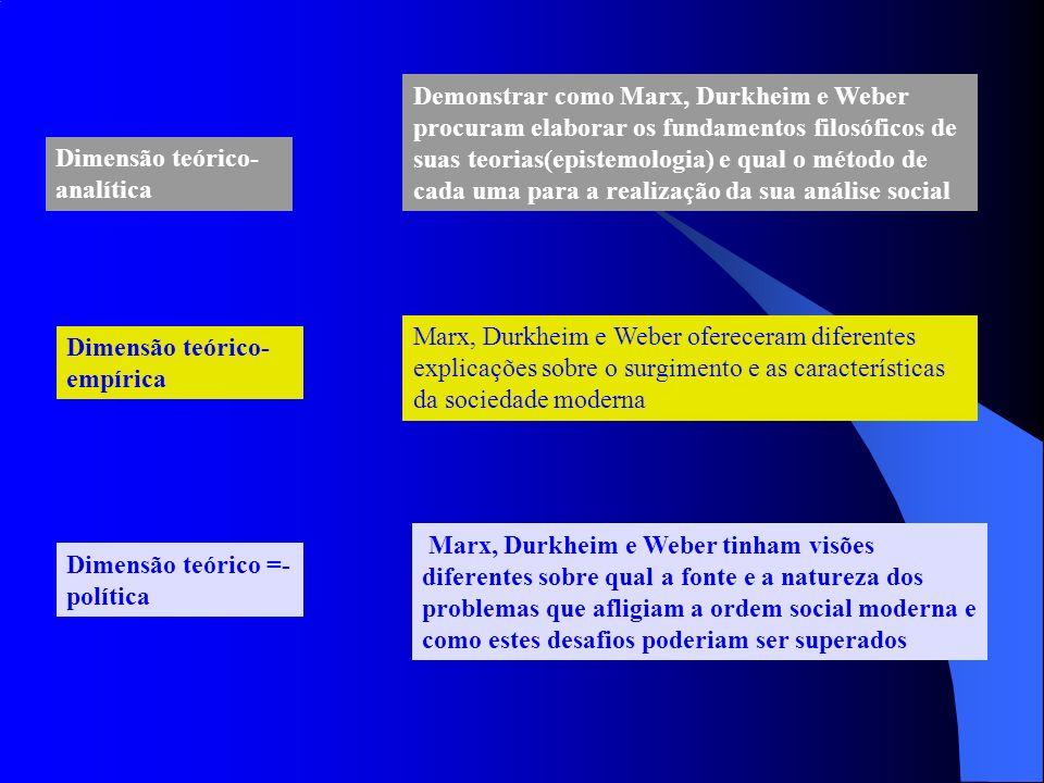 Demonstrar como Marx, Durkheim e Weber procuram elaborar os fundamentos filosóficos de suas teorias(epistemologia) e qual o método de cada uma para a realização da sua análise social