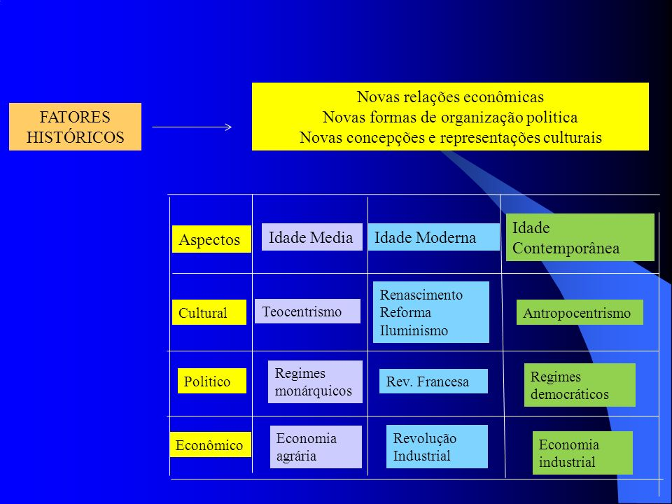 Novas relações econômicas Novas formas de organização politica