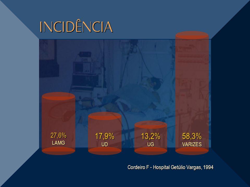 27,6% LAMG 17,9% UD 58,3% VARIZES 13,2% UG Cordeiro F - Hospital Getúlio Vargas, 1994