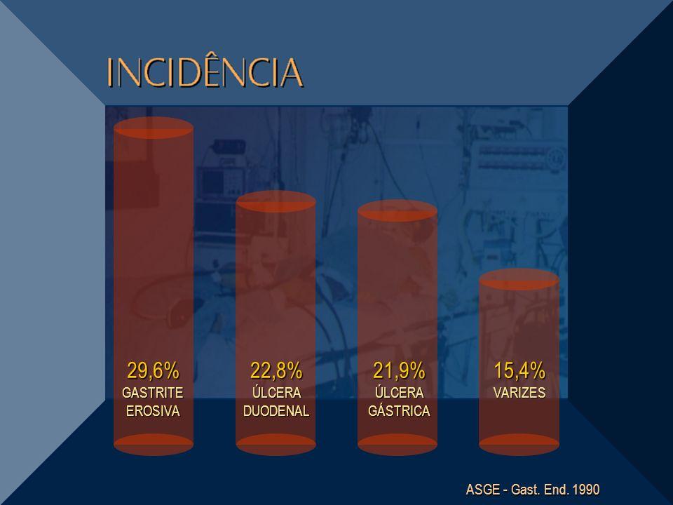 29,6% GASTRITE EROSIVA 22,8% ÚLCERA DUODENAL 15,4% VARIZES