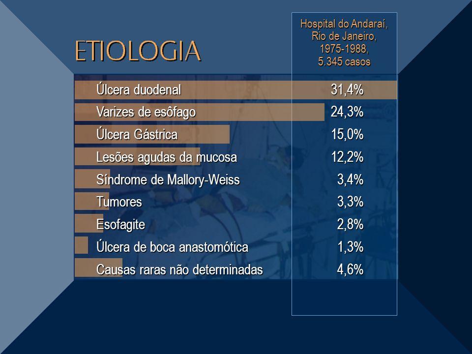 Hospital do Andaraí, Rio de Janeiro, 1975-1988, 5.345 casos