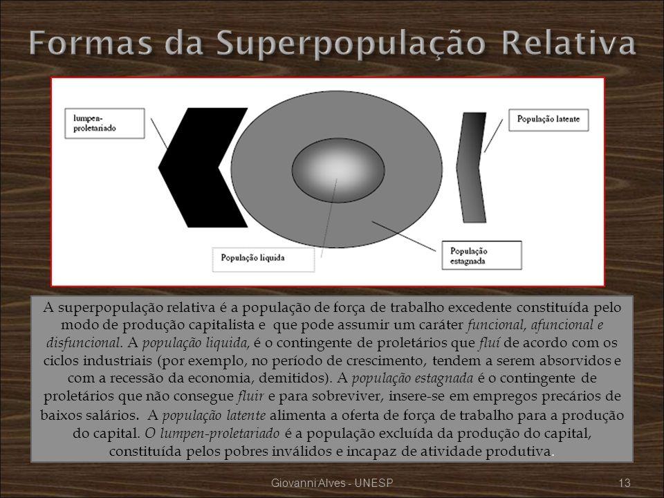 Formas da Superpopulação Relativa
