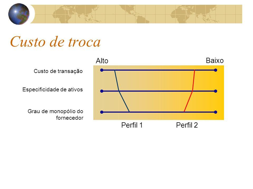 Custo de troca Alto Baixo Perfil 1 Perfil 2 Custo de transação