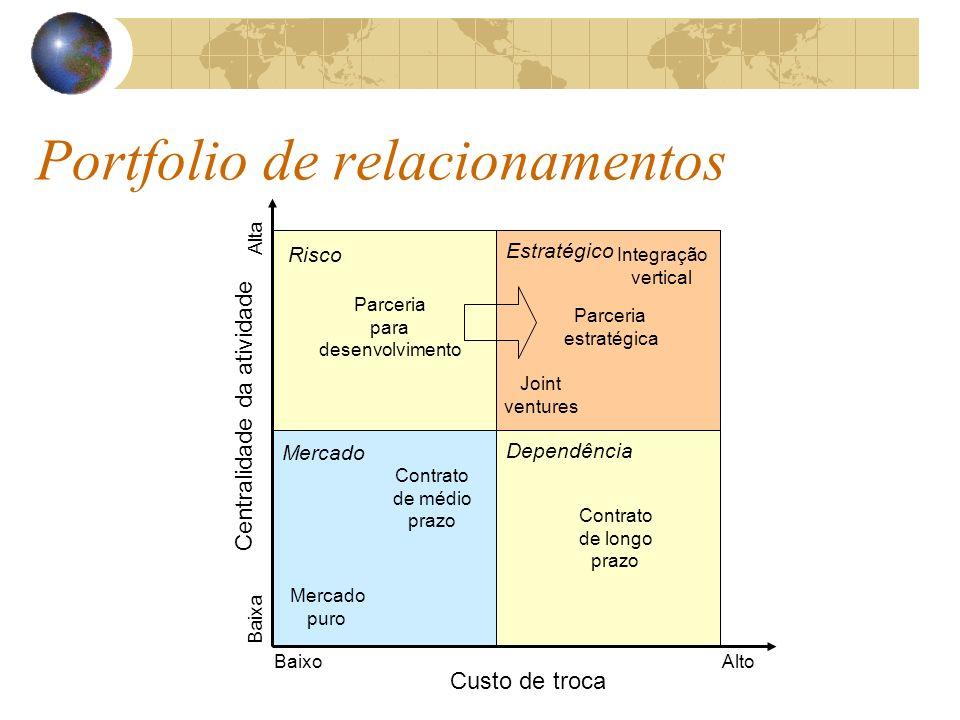 Portfolio de relacionamentos
