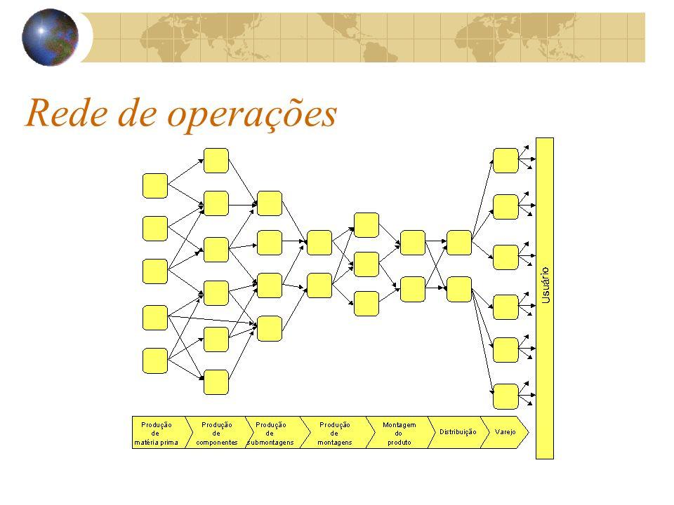 Rede de operações