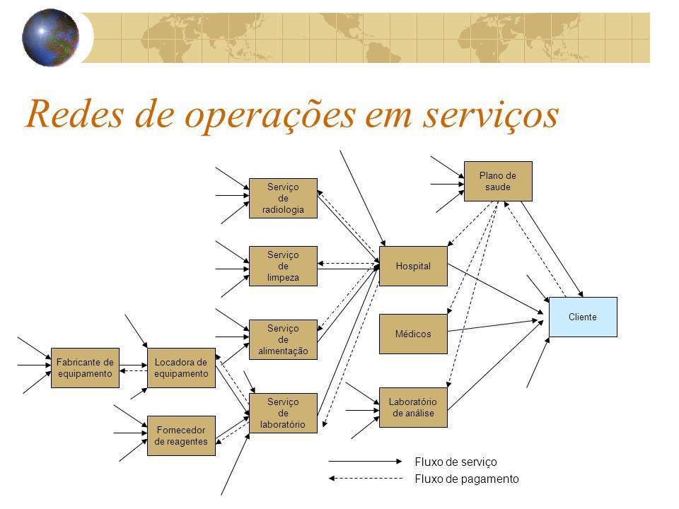 Redes de operações em serviços