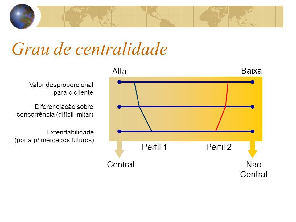 Grau de centralidade Alta Baixa Perfil 1 Perfil 2 Central Não Central