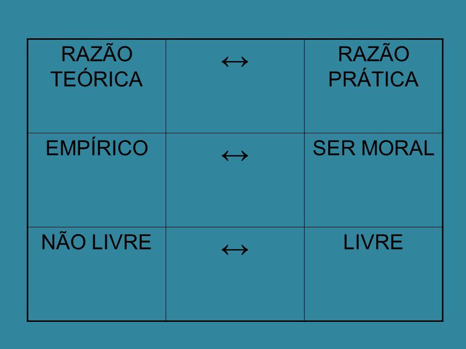 RAZÃO TEÓRICA ↔ RAZÃO PRÁTICA EMPÍRICO SER MORAL NÃO LIVRE LIVRE