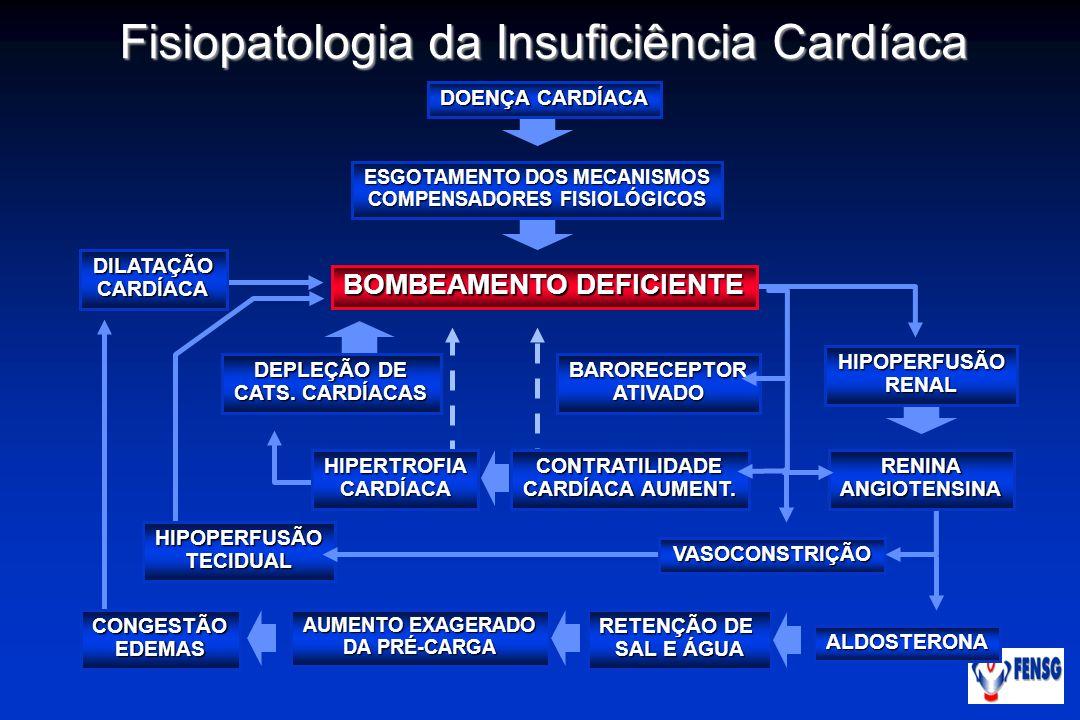 Fisiopatologia da Insuficiência Cardíaca