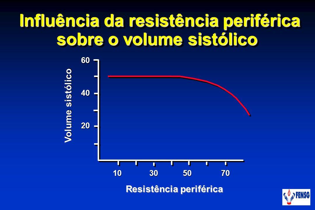Influência da resistência periférica sobre o volume sistólico