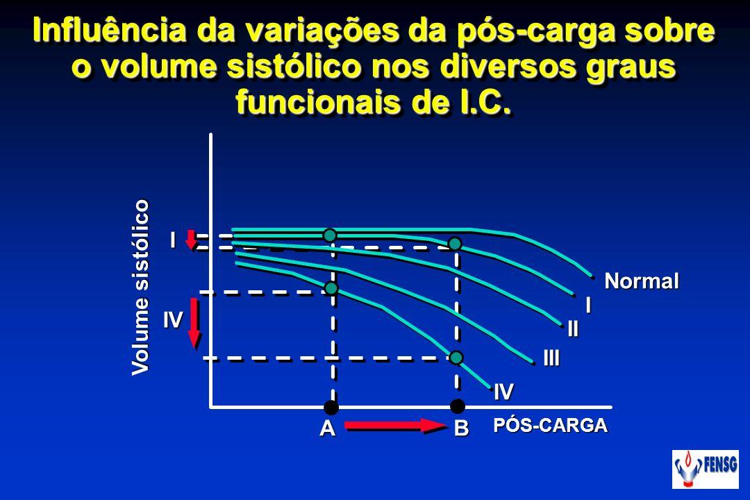 Influência da variações da pós-carga sobre o volume sistólico nos diversos graus funcionais de I.C.