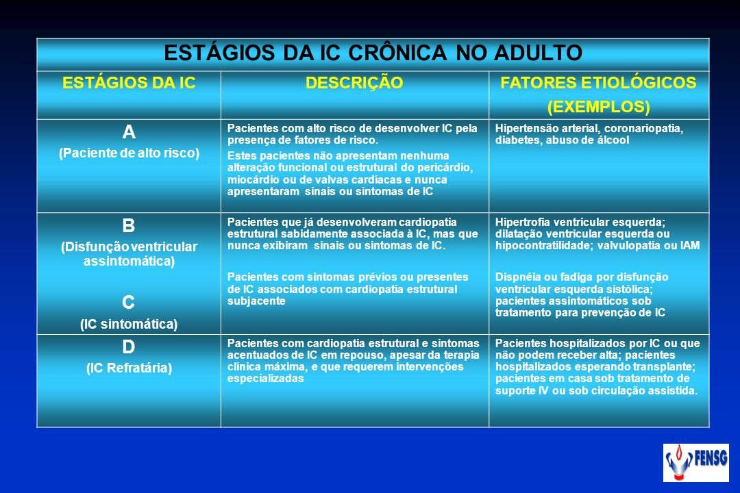 ESTÁGIOS DA IC CRÔNICA NO ADULTO
