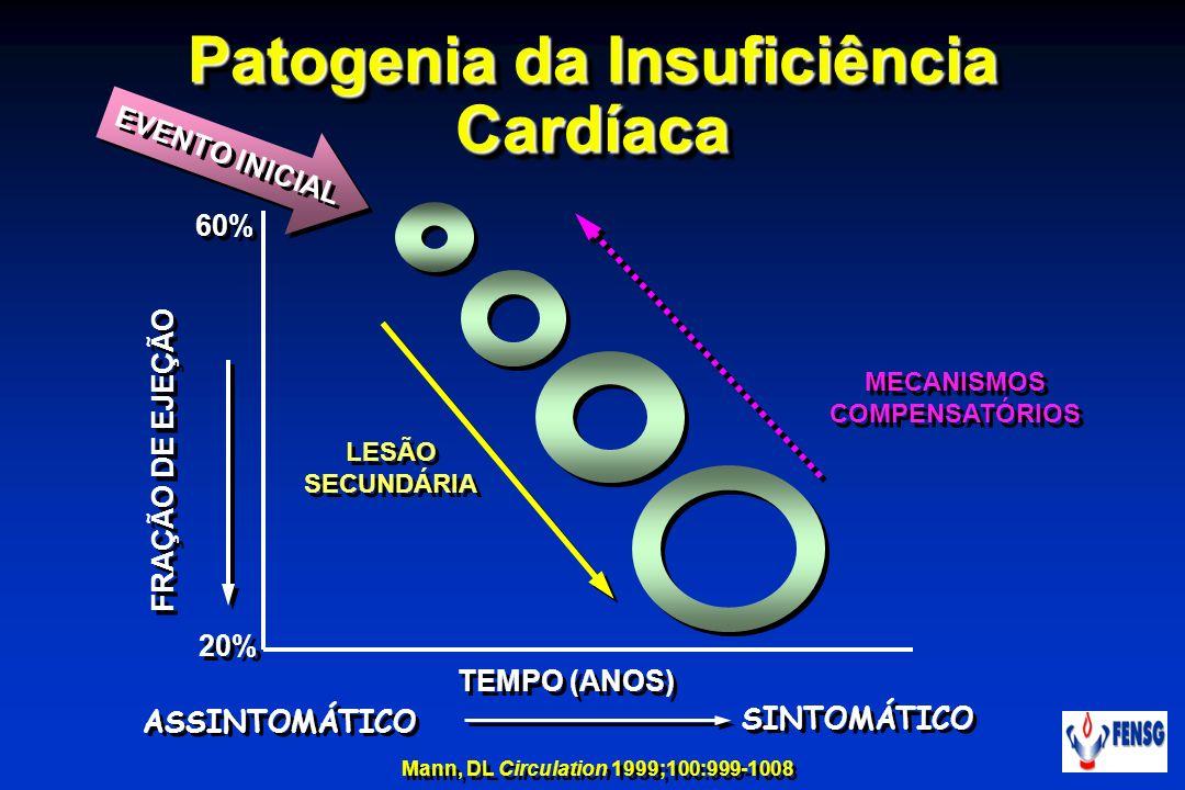 Patogenia da Insuficiência Cardíaca