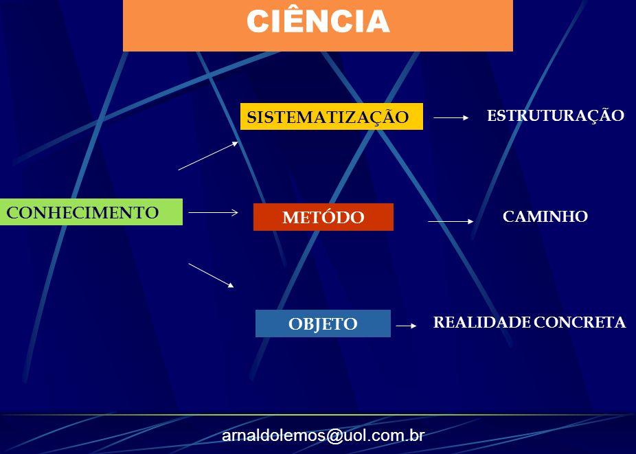 CIÊNCIA SISTEMATIZAÇÃO CONHECIMENTO METÓDO OBJETO ESTRUTURAÇÃO CAMINHO