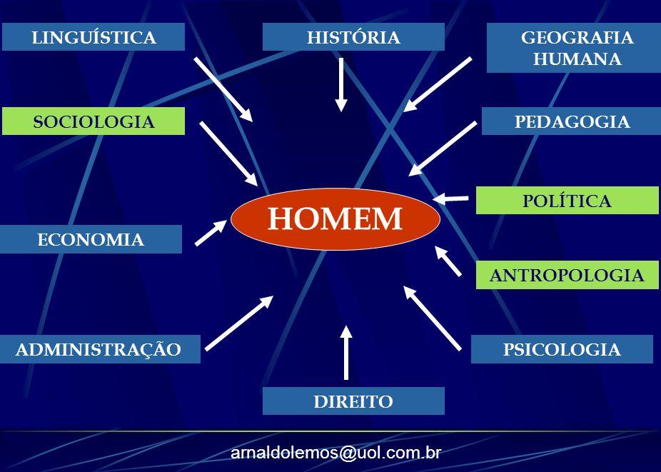HOMEM LINGUÍSTICA HISTÓRIA GEOGRAFIA HUMANA SOCIOLOGIA PEDAGOGIA